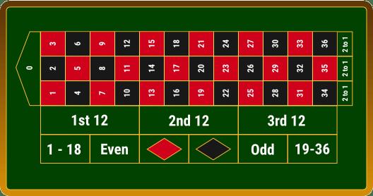 Roulette Serien Erklärung 88016