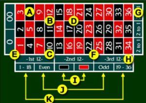 Regelmäßigkeiten Roulette Bet 486436