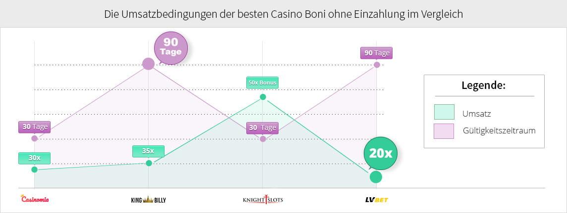 Online Casino Österreich 142445