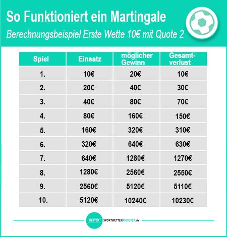 Martingale strategie Ungarn 584242