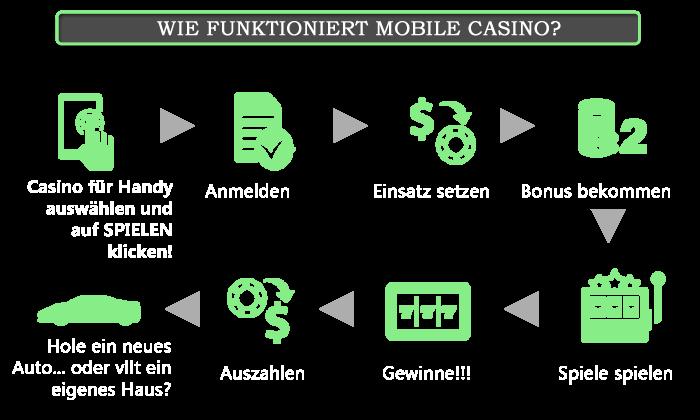 Alle online Casinos 110488
