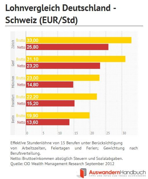 10 euro Gutschein 774637