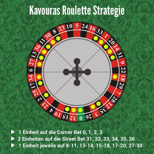 Roulette Strategie einfach 108990