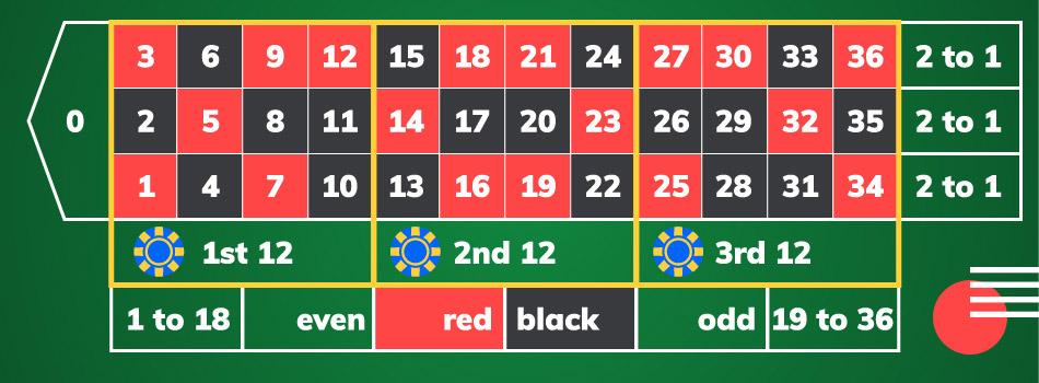 Roulette Strategie einfach 711609