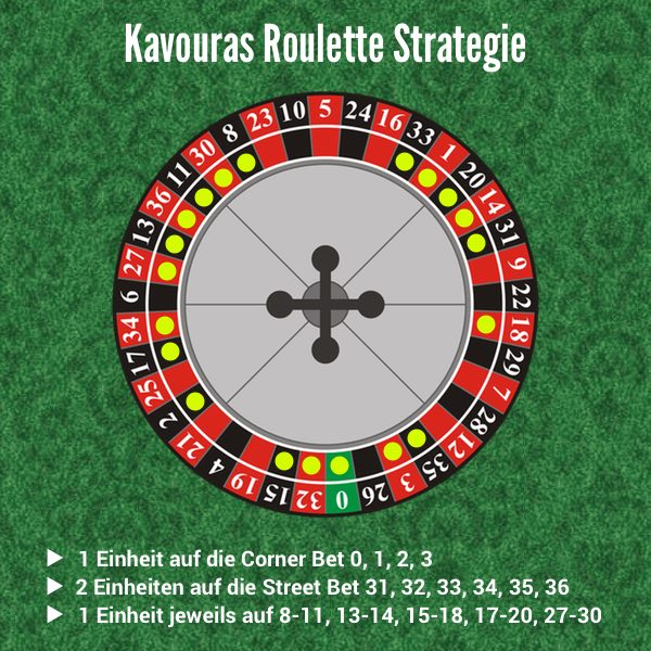Roulette Strategie 251355